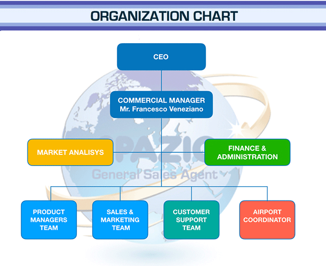 ORGANIZATION CHART SPAZIO new